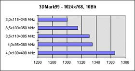 3DMark99 Ergebnisse