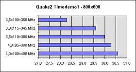 Quake2 Ergebnisse
