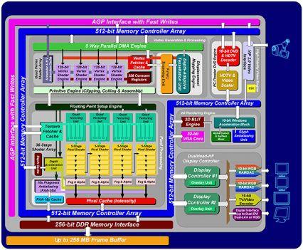Matrox Parhelia-512 Chip-Diagramm