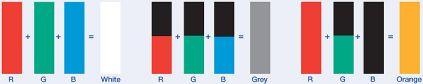 Zusammensetzung der RGB-Farbwerte