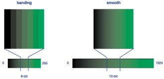 Unterschied zwischen 8bit und 10bit Darstellung