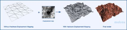 Hardware Displacement Mapping