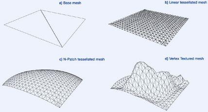 Vertex Texturing