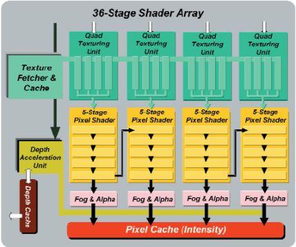 36-Stufen-Shader-Array