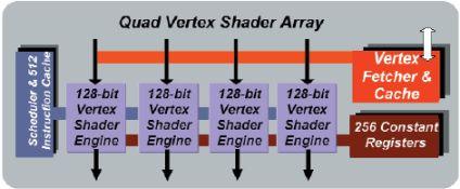 Quad DirectX 9 Vertex Shader Array