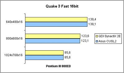Quake 3 Arena Fast 16bit