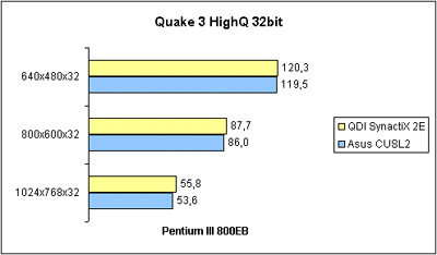 Quake 3 Arena HighQ 32bit