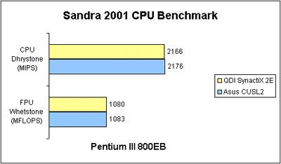 Sandra 2001 CPU Benchmarks