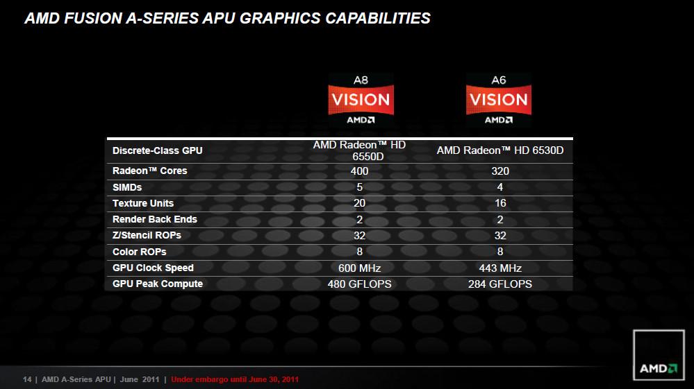 Ati Radeon Hd 6530D Good For Gaming