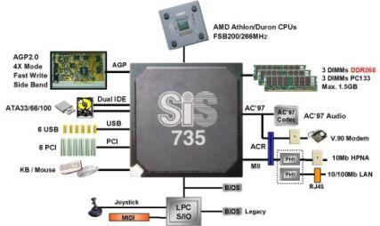 Übersicht SiS735