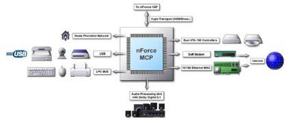 Übersicht MCP