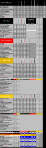 Netzteil Charts