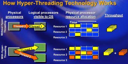 Wie arbeitet Hyper-Threading