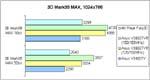 3DMark99 PII 333 Ergebnisse