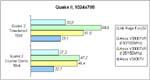 Quake II PII 333 Ergebnisse