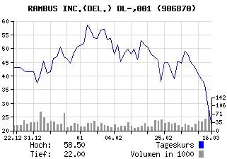 Rambus Aktienkurs