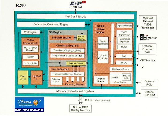 Radeon2 Blockdiagramm