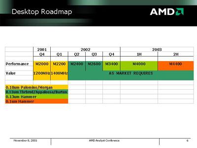 AMD Desktop Prozessor Roadmap