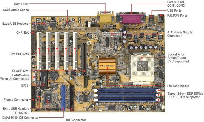 SiS745 Chipsatz