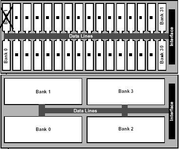 Oben normaler RDRAM-Chip, unten 4i