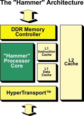 Hammer Blockdiagramm
