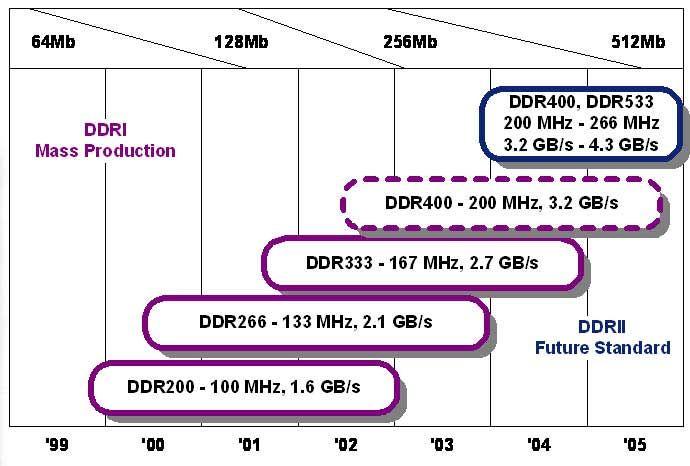 DDR Roadmap von Micron