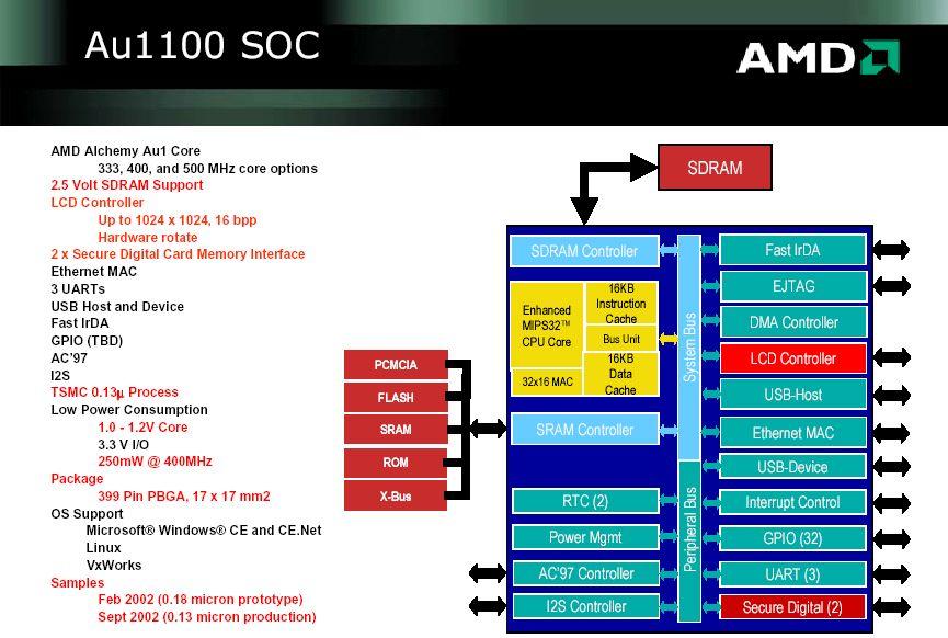 AMD Alchemy Au1100 Infos