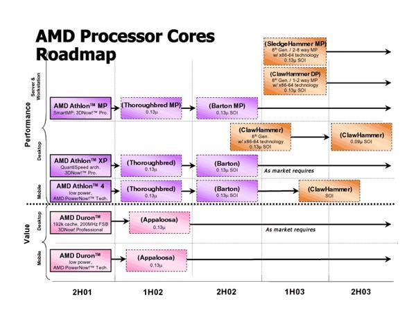 Alte Roadmap