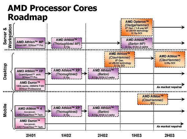Aktuelle AMD-Roadmap
