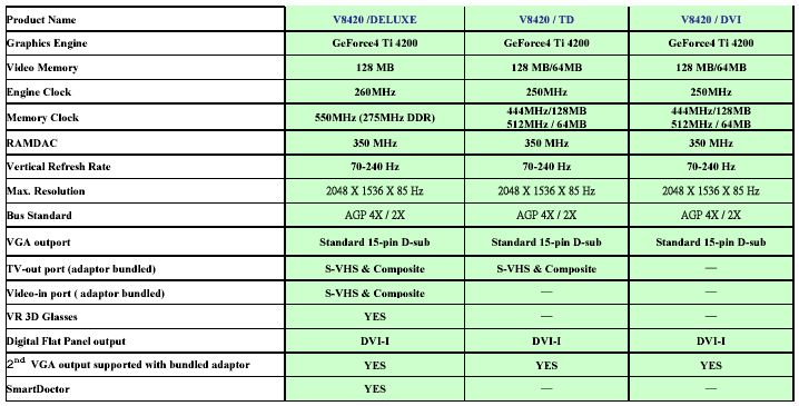 ASUS V8240 Data Sheet