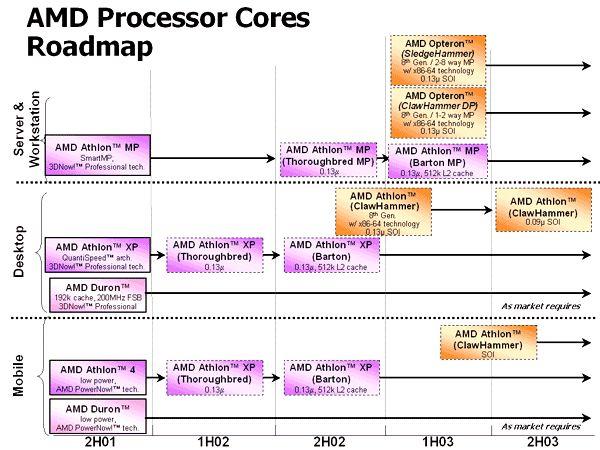 Offizielle AMD-Roadmap (Stand: 5.6.2002)