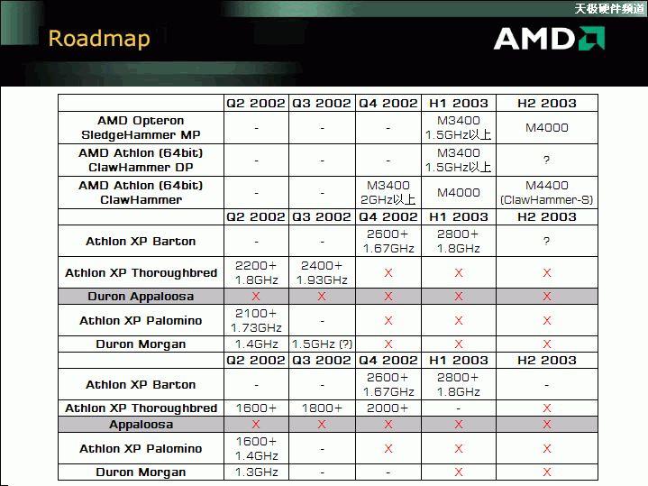 Inoffizielle AMD-Roadmap