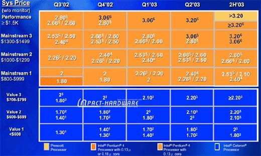 Intel-Roadmap Pentium 4, Celeron, Quelle: inpact-hardware