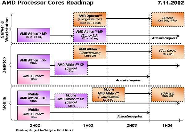 Neue Roadmap von AMD
