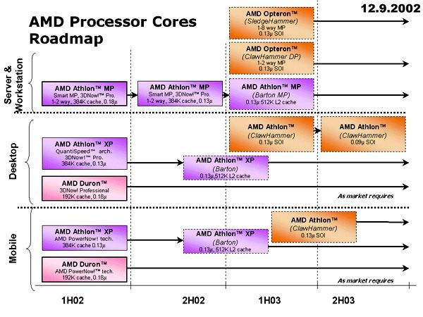Letzte und nicht mehr aktuelle AMD-Roadmap