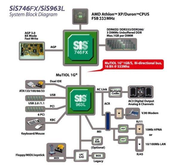 SiS746FX Blockdiagramm