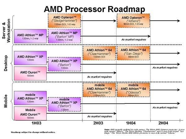 Neue AMD Roadmap vom 31.1.2003