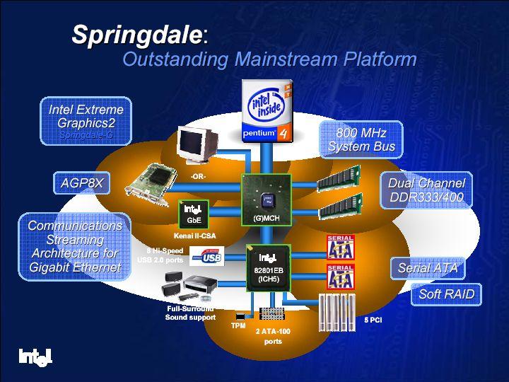 Intel Springdale (i865) Infos