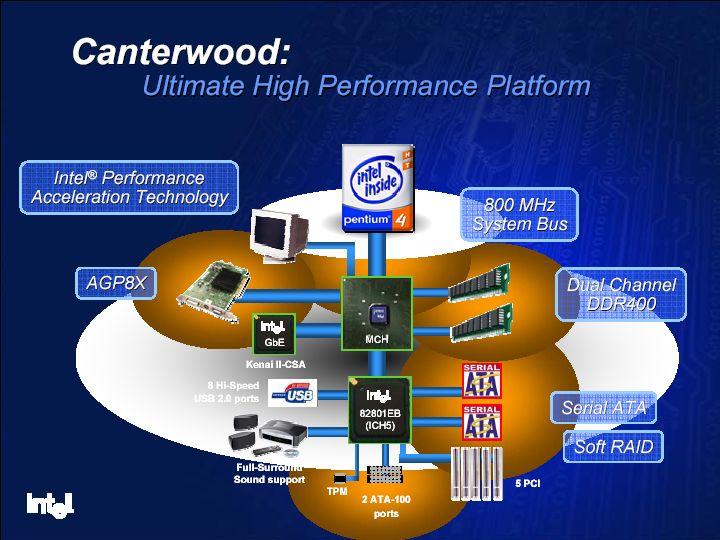 Intel Canterwood (i875) Infos