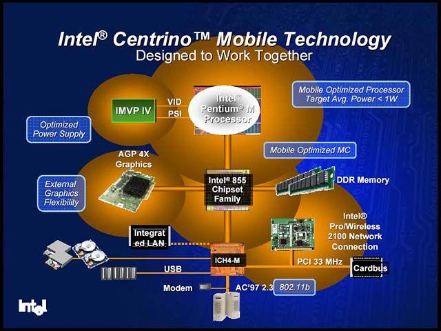Centrino Mobiltechnologie
