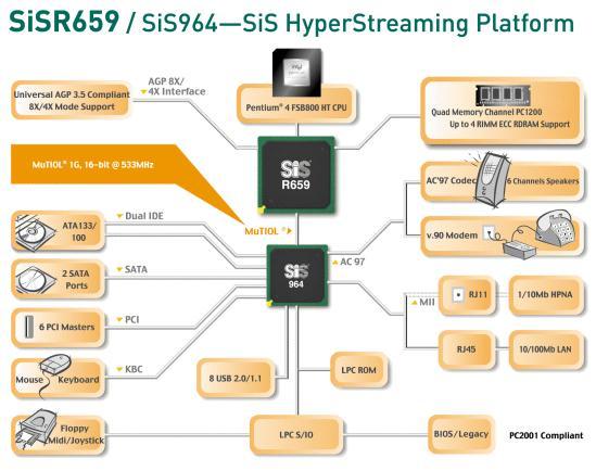 SiS R659