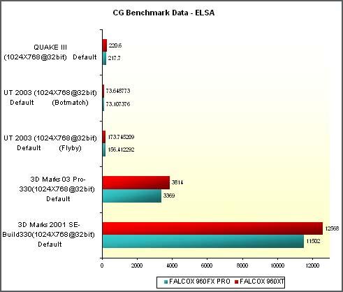 Benchmarks Elsa Radeon 9600 XT