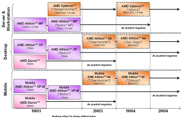 Bisherige Roadmap von AMD