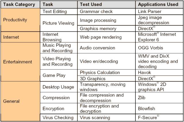 Im PCMark04 verwendete Anwendungen bzw. Programmteile