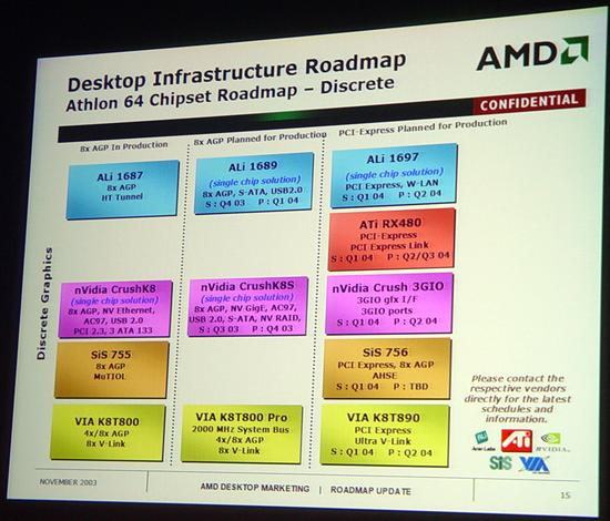 AMD64 Roadmap: Diskrete Chipsätze