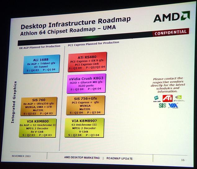 AMD64 Roadmap: Integrierte Chipsätze