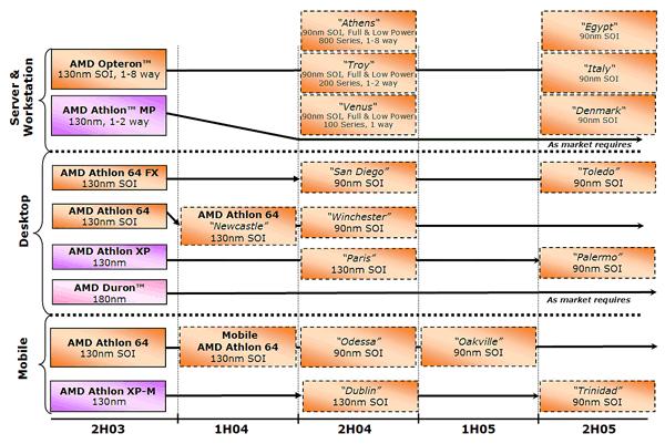 AMD Roadmap vom 6.11.2003