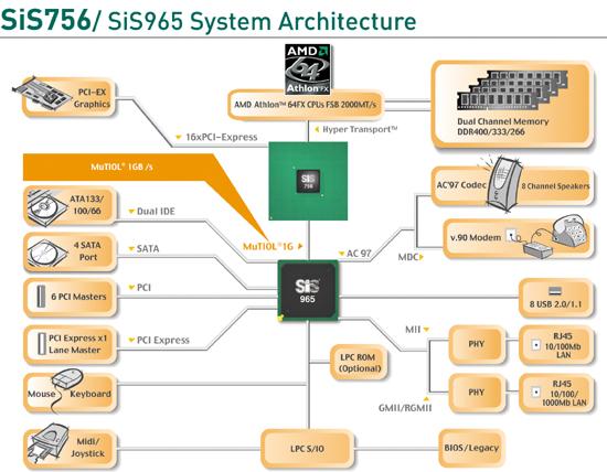 SiS756 Blockdiagramm
