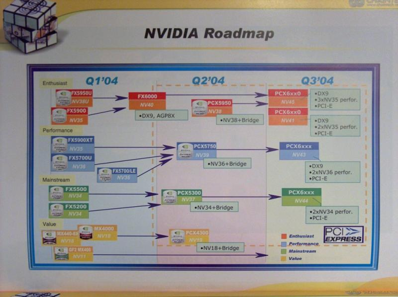nVidia Roadmap von Chaintech