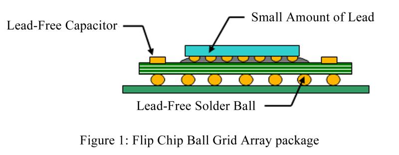 Aufbau eines Blei-reduzierten Chips